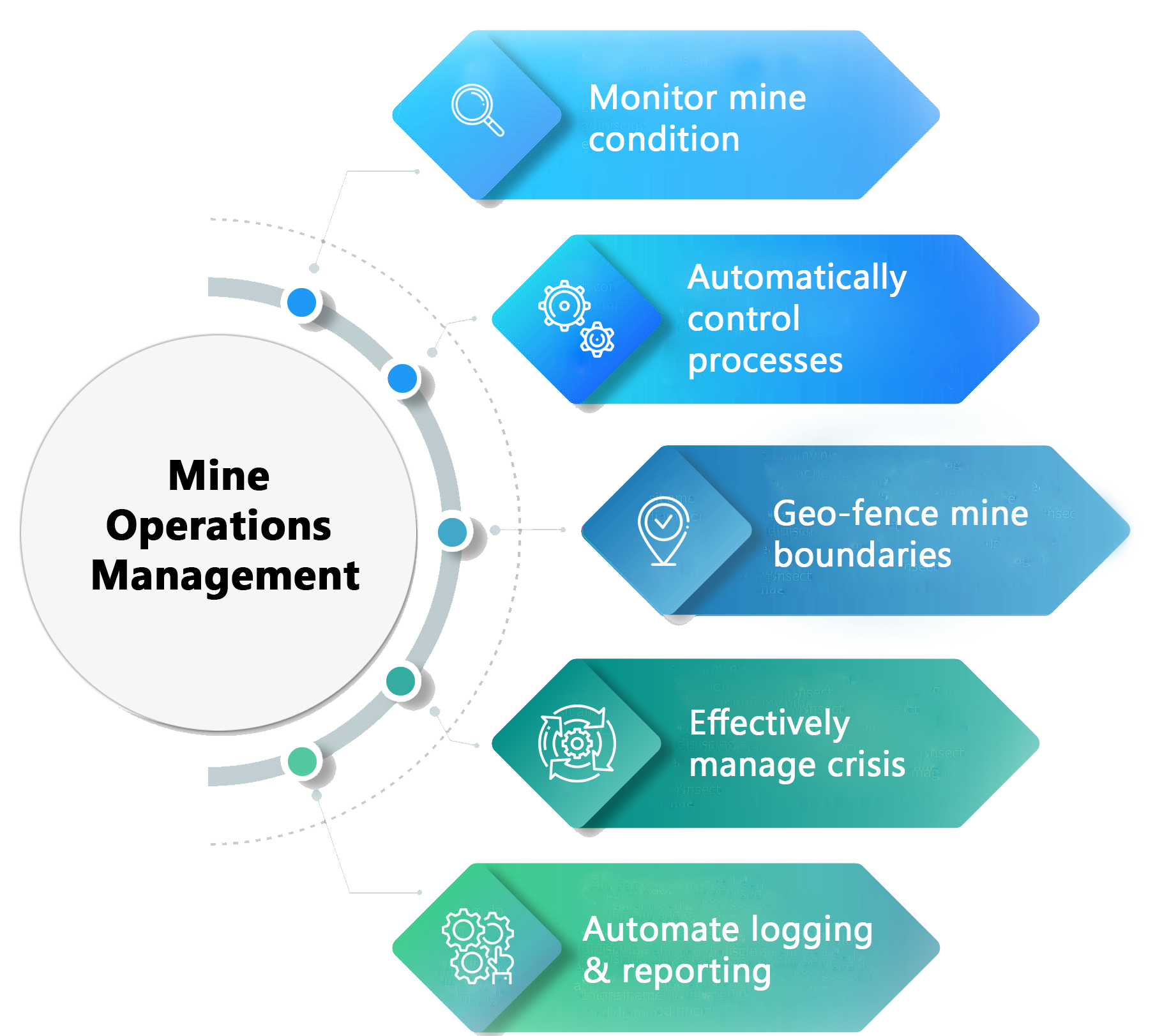 Mine Operations
