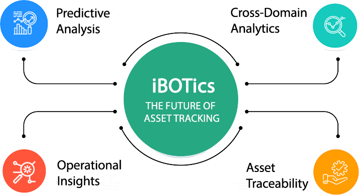 Real-time asset tracking