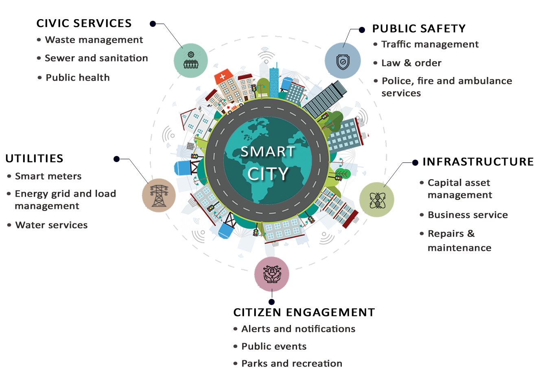 Smartcity Architecture